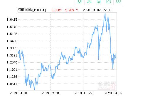 广发深证100指数分级B下跌2.47%,成交2.52万元