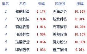 两市小幅低开沪指跌0.31% 军工股活跃