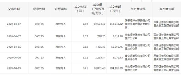 如何看待公司股东频繁减持京东方A的股份?