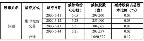 众信旅游股东韩丽减持106.05万股 股份减少0.12%