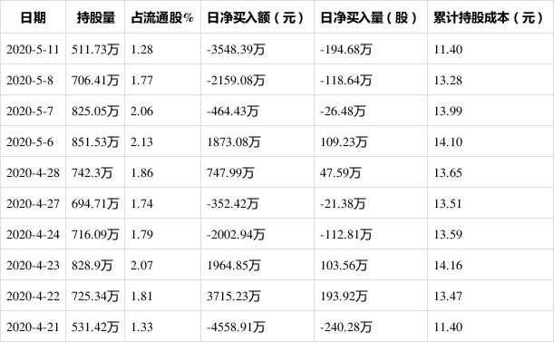 中国卫通5月11日获外资卖出0.49%股份 上榜陆股通日减仓前十
