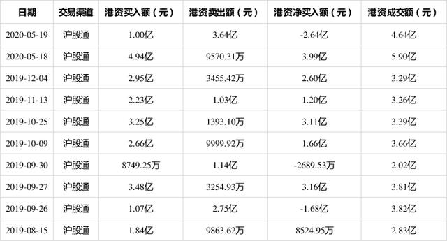 山东黄金5月19日获沪股通净卖出2.64亿 占该股当日总成交量的10.76%
