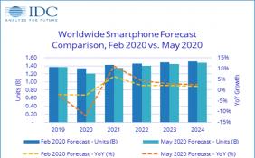 """IDC数据显示:今年全球智能机出货量将下降12% 中国或""""个位数下滑"""""""