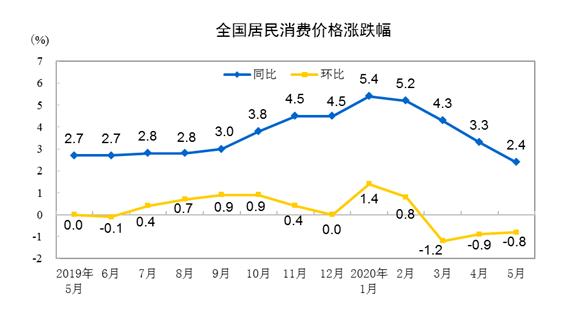 """国家统计局:时隔8个月CPI重回""""2""""时代 专家:未来物价或将持续回落"""