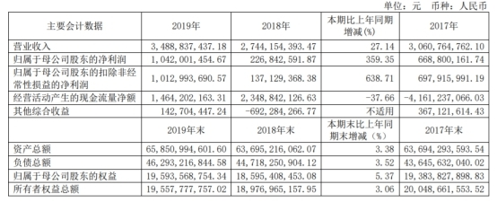 西南证券披露2019年年报:去年人均薪酬福利64万 评级降IPO保荐零过会