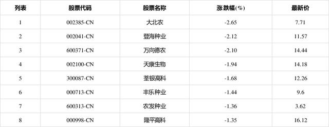 转基因板块下挫,大北农(002385-CN)跌2.65%报7.71元