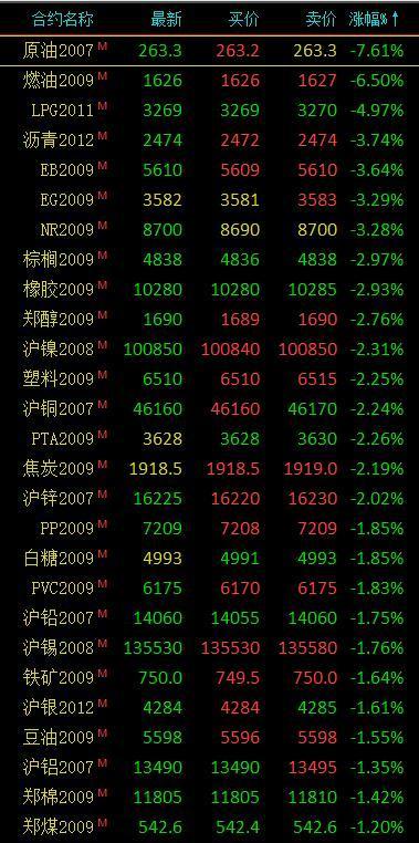 期货市场开盘大面积下跌 原油主力合约大跌超6%