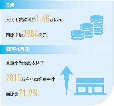 """5月人民币贷款增加近1.5万亿元 """"贷""""来的是信贷结构不断优化"""