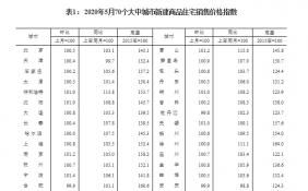 5月70城房价统计显示:57城新房价格环比上涨 银川涨幅2.1%领跑
