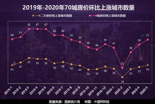 5月房价上涨城市数量已接近去年三季度水平 6月楼市怎么走?会出现冲高回落吗?
