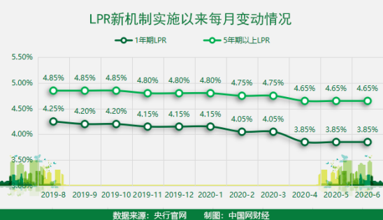 """连续两个月微调整:LPR""""降息""""利好落空 专家称楼市再冲高动力不足"""