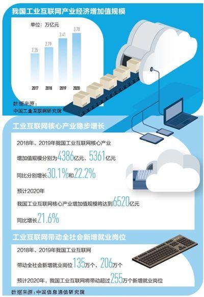 工业互联网赋能制造业发展驶入快车道 今年相关产业经济增加值将增至3.78万亿