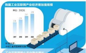 工業互聯網賦能制造業發展駛入快車道 今年相關產業經濟增加值將增至3.78萬億