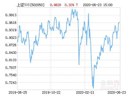 06月25日 ,易方达上证50B上涨1.91%,成交190.57万元