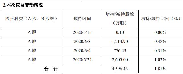 利亚德实控人家族41天减持总股本的1.81% 用于归还个人借款