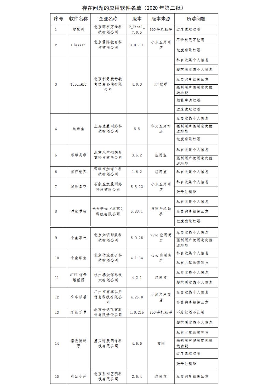 """工信部消息:第二批侵害用户权益行为APP  """"智慧树""""、""""旅行世界""""等15款产品在列"""