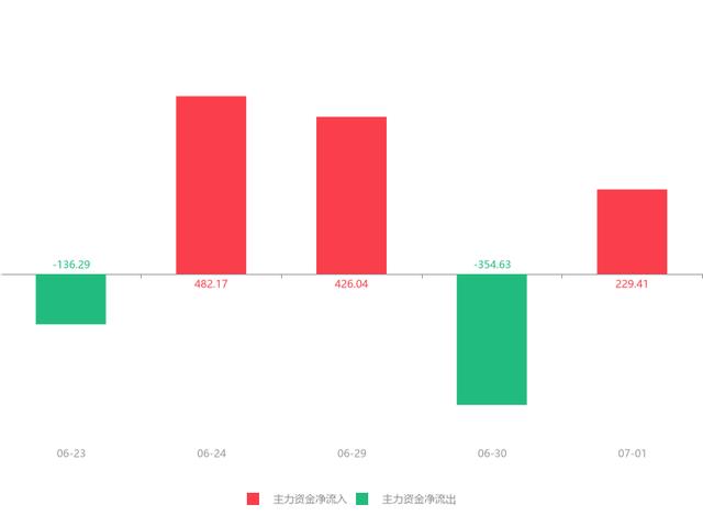 07月01日荣丰控股(000668)急速拉升0.85元,涨幅4.47%