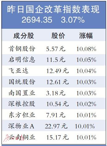 """国企改革""""踩油门"""" 资本市场成关键""""舞台""""  国企板块指数大涨3.07%"""