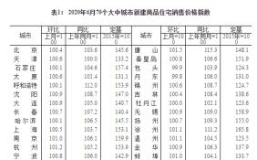 6月70城房价出炉:统计显示,61城新房价格环比上涨 银川涨幅1.9%领跑
