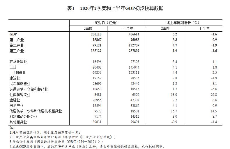 国家统计局网站公布GDP初步核算结果 二季度房地产业GDP同比增4.1%