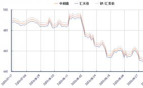 今日澳元对人民币汇率走势图(2020年7月17日) 中间价488.48
