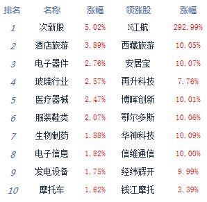 A股7月红盘收官沪指涨0.71% 医药科技股强势 涨停近140家