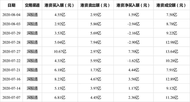 8月4日海康威视现身深股通十大成交活跃股,港资总计成交7.50亿