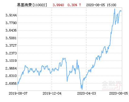 易方达消费行业股票公布最新净值,下跌1.90%