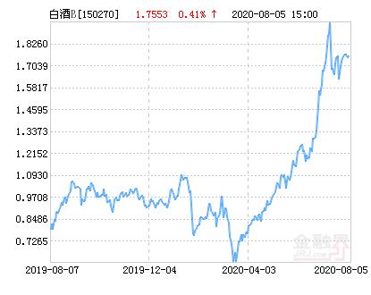 08月07日招商中证白酒B下跌3.31%,成交1526.77万元
