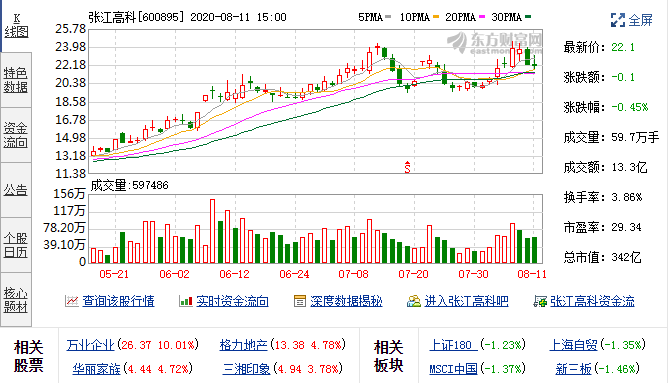 8月11日张江高科(600895)张江高科融资融券数据