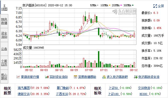 8月12日京沪高铁(601816)融资融券数据