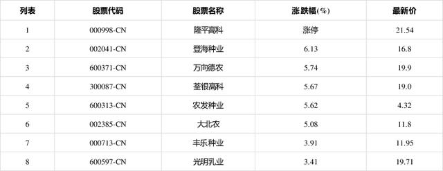 转基因板块拉升,隆平高科(000998-CN涨停报21.54元