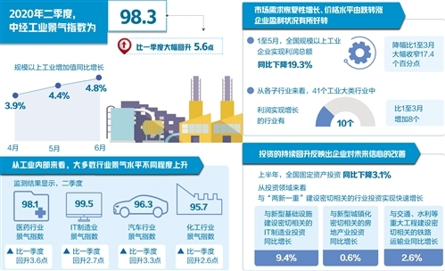 市场需求加速恢复 工业景气明显回升 出口有所改善