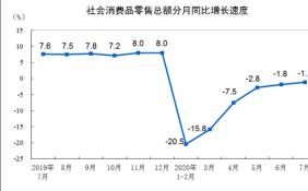 统计局:7月份社会消费品零售总额32203亿 同比下降1.1% 降幅收窄0.7个百分点