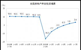 数据显示:前7月全国房地产开发投资75325亿 同比增长3.4%