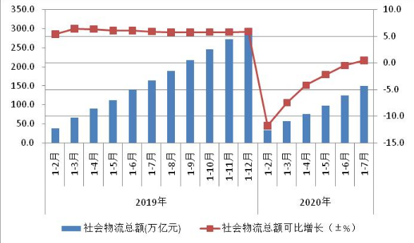 前7月全国社会物流总额为149.7万亿元 增速由负转正工业物流基本平稳