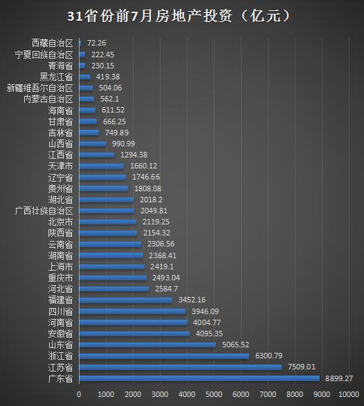 31省份前7月房地产投资:广东近9千亿居榜首 西藏垫底