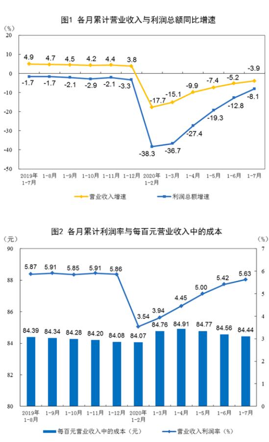 数据显示:前7月规上工业企业利润总额31022.9亿 同比降8.1%