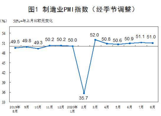 统计局:8月制造业PMI为51.0% 制造业总体平稳运行