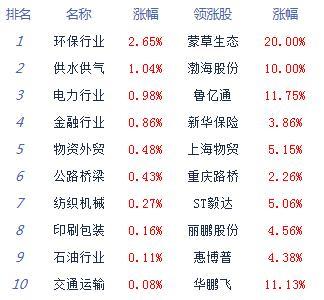 股指震荡走弱沪指跌0.34% 涨停仅30余家