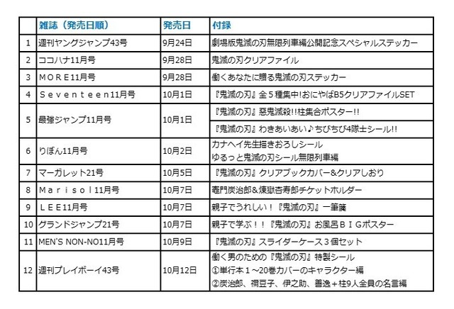 《鬼灭之刃 无限列车篇》集英社将于9月24日起展开联动企划