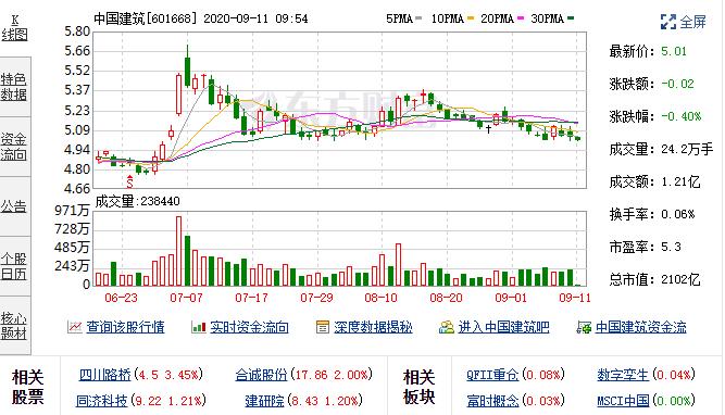 9月10日中国建筑(601668)融资融券数据