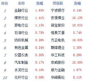 股指震荡分化沪指涨0.1% 两市涨停不足30家