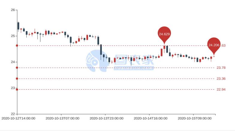高低点分析:白银短线看跌至23.78  进一步目标见23.36和22.94