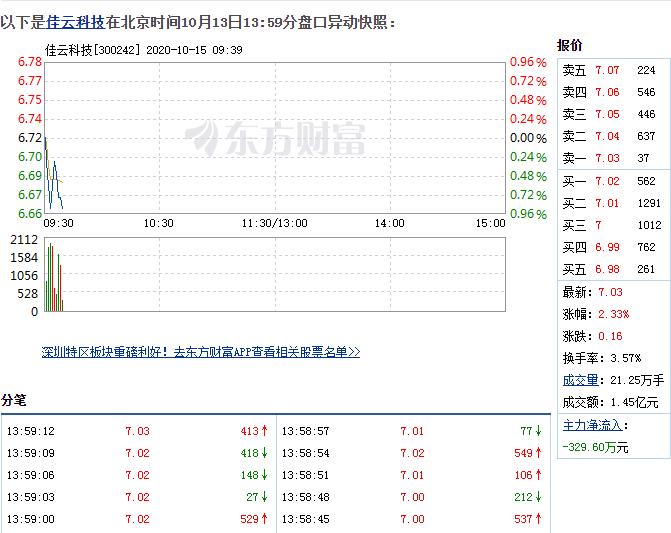 10月13日佳云科技盘中快速上涨,5分钟内涨幅超过2%
