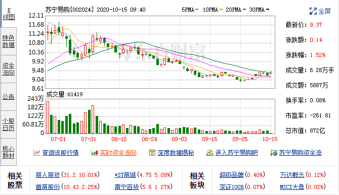 10月9日苏宁易购(002024)融资融券数据
