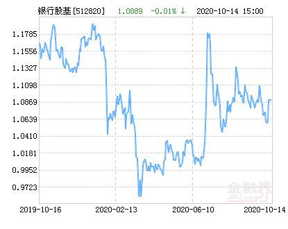 中证银行ETF基金10月15日上涨1.47%,成交1223.22万元