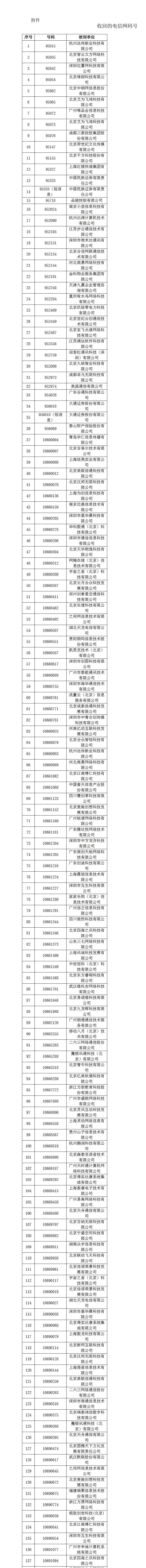 工信部发布通告称:收回186个电信网码号 涉二六三、朗玛信息等公司