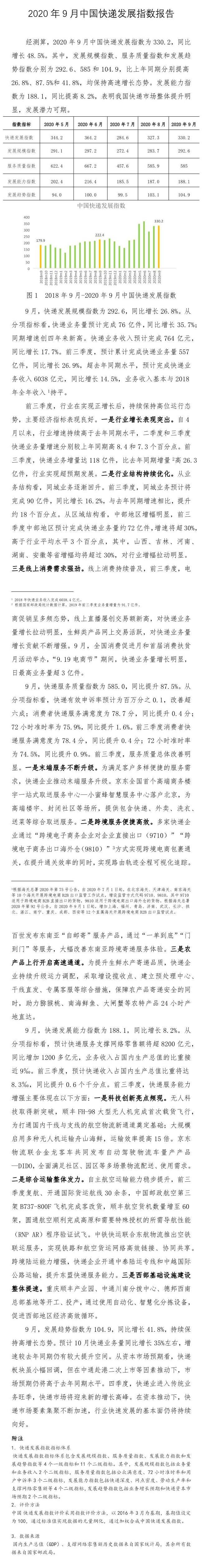国家邮政局:9月中国快递发展指数为330.2 同比增长48.5%