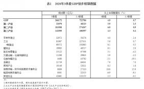 数据显示:三季度金融业GDP同比增长7.9% 房地产业增长6.3%